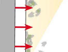 Fotokatalizator rozkłada zgromadzone na powierzchni  cząsteczki brudu (grzybów i pleśni), które są następnie usuwane przez ruch powietrza