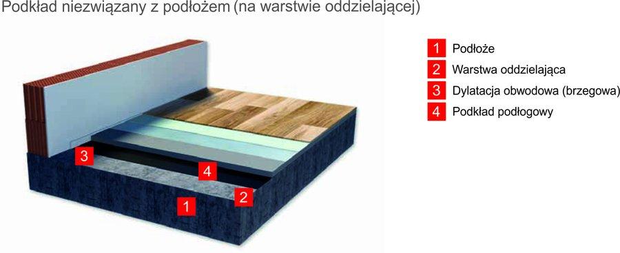 Warstwy podkładu niezwiązanego z podłożem