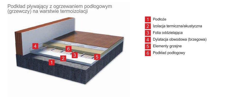 Warstwy podkładu pływającego z ogrzewaniem podłogowym