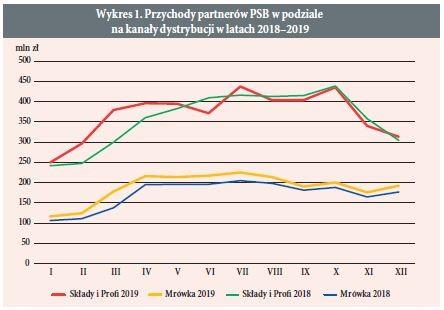 Wykres 1. Przychody partnerów PSB w podziale na kanały dystrybucji w latach 2018–2019