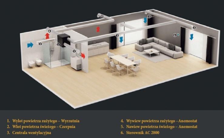 System rozprowadzenia powietrza w budynku