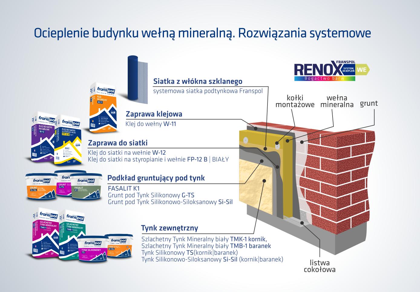 FRANSPOL Nowoczesne systemy ociepleń wełną mineralną