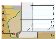 Drenaż opaskowy: 1 – opaska żwirowa, 2 – grunt wypełniający wykop, 3 – grunt rodzimy, 4 – obsypka filtracyjna, 5 – rura drenarska, 6 – ściana, 7 – izolacja pionowa, 8 – płyty drenujące, 9 – włóknina, 10 – izolacja pozioma, 11 – podłoga, 12 – fundament.