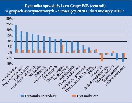 Dynamika sprzedazy i cen Grupy PSB (centrali) w grupach asortymentowych – 9 miesiecy 2020 r. do 9 miesiecy 2019 r.