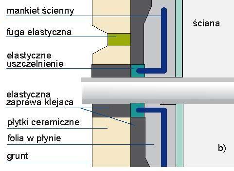 Szczegóły przejścia instalacji przez przegrody: b) rura wodna.