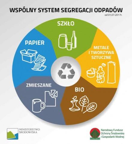 System segregacji odpadów
