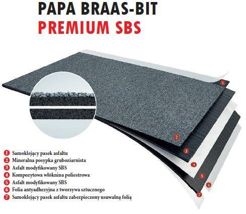 BRAAS - papa