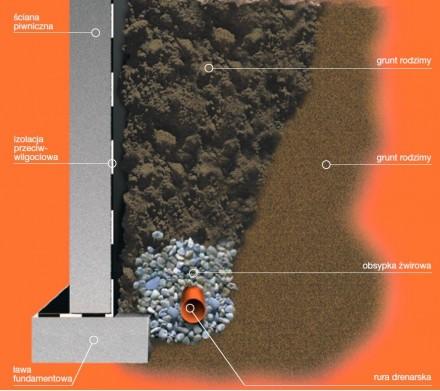Rys. 3: Ułożenie drenażu przy ławie fundamentowej