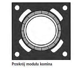 Przekrój modułu komina