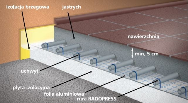 Budowa instalacji ogrzewania podłogowego.