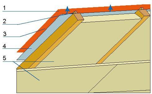 W przypadku folii wysokoparoprzepuszczalnej wystarcza szczelina wentylacyjna pod pokryciem dachu: 1 – pokrycie dachu, 2 – łaty, 3 – szczelina, 4 – folia FWK, 5 – izolacja termiczna.