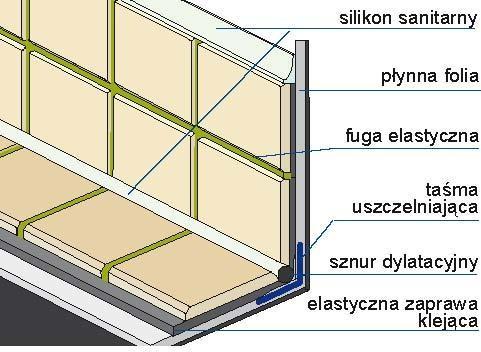 W szczególnie newralgicznych miejscach, takich jak połączenia z podłogą ścian oraz elementów konstrukcyjnych (np. słupów), należy zastosować taśmy uszczelniające. Miejsca styku powierzchni wyłożonych płytkami oraz płytek ze ścianą dodatkowo zabezpiecza się silikonem.