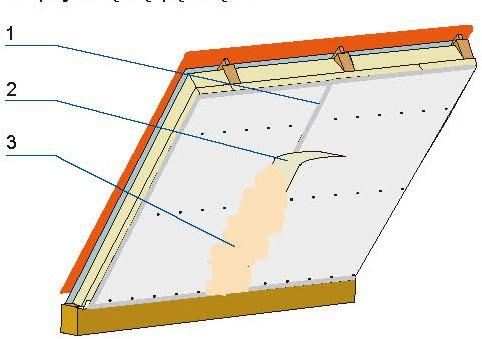 Wykończenie płyt gipsowo-kartonowych: 1 – miejsce styku płyt, 2 – taśma zbrojąca, 3 – masa szpachlowa.
