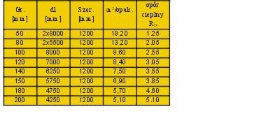Współczynnik wełny mineralnej