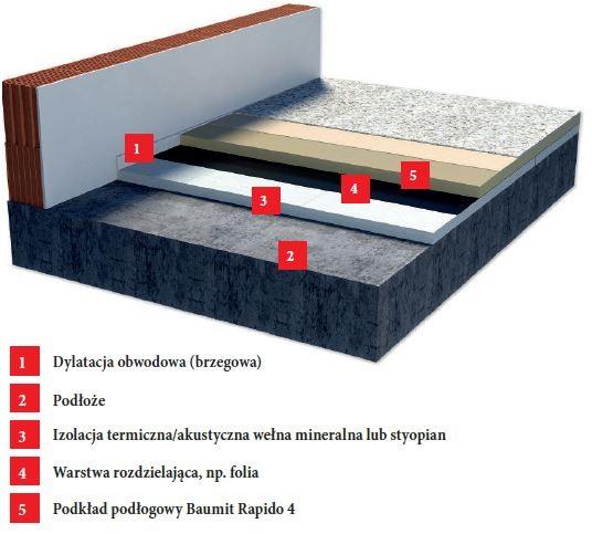 Schemat podkładu podłogowego