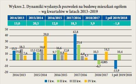 Wykres 2. Dynamiki wydanych pozwolen na budowe mieszkan ogółem – wg kwartałów w latach 2013–2019