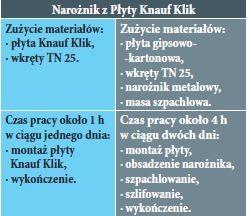 Narożna płyta g-k od firmy KNAUF