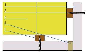 Łączenie płyt w narożniku zewnętrznym: 1. płyty gipsowo- włóknowe, 2. mocowania, 3 materiał izolacyjny, 4. spoina klejona, 5. ruszt konstrukcyjny.