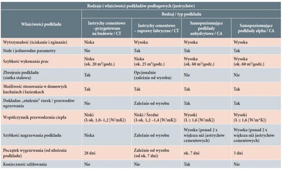 Rodzaje i właściwości podkładów podłogowych (jastrychów)