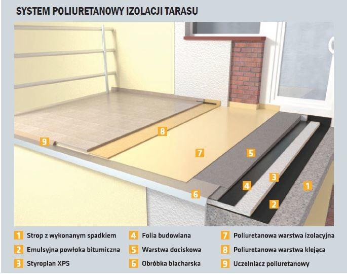 SYSTEM POLIURETANOWY IZOLACJI TARASU