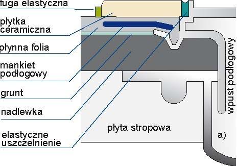 Szczegóły przejścia instalacji przez przegrody: a) wpust podłogowy