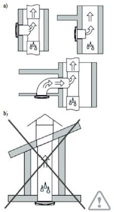 Zasady montażu wentylatora w pionowym ciągu wentylacyjnym: a) prawidłowy montaż, b) nieprawidłowy montaż