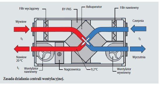 VENTS GROUP - Zasada działania centrali wentylacyjnej.