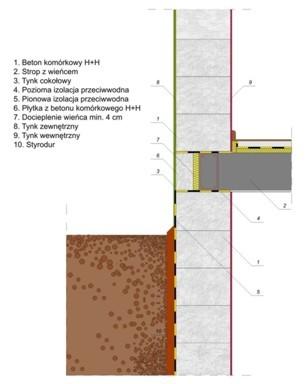 Beton komórkowy h+h dane techniczne