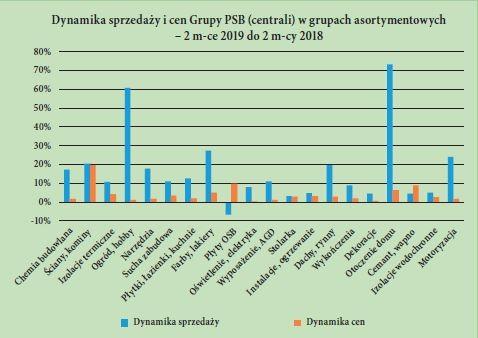 Dynamika sprzedazy i cen Grupy PSB (centrali) w grupach asortymentowych – 2 m-ce 2019 do 2 m-cy 2018