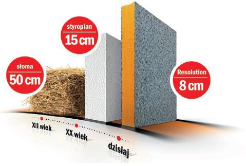 Materiały do dociepleń budynków