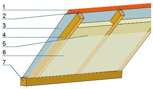 Warstwy ocieplonego dachu: 1 – pokrycie dachowe, 2 – łaty, 3 – wiatroizolacja, 4 – krokwie, 5 – izolacja termiczna, 6 – paroizolacja,7 – murłata.
