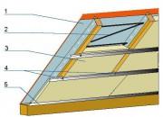 Mocowanie termoizolacji: 1 – wiatroizolacja, 2 – sznurek, 3 – wełna mineralna, 4 – wieszaki systemowe, 5 – profile systemowe.