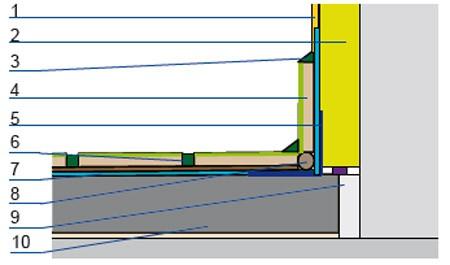 Uszczelnienie styku tarasu ze ścianą: 1 – tynk elewacyjny, 2 – ocieplenie ściany zewnętrznej, 3 – masa silikonowa, 4 – płytki ceramiczne, 5 – taśma uszczelniająca, 6 – spoina elastyczna, 7 – hydroizolacja, 8 – sznur polietylenowy, 9 – dylatacja obwodowa, 10 – płyta dociskowa