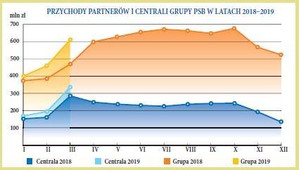 PRZYCHODY PARTNERÓW I CENTRALI GRUPY PSB W LATACH 20182019