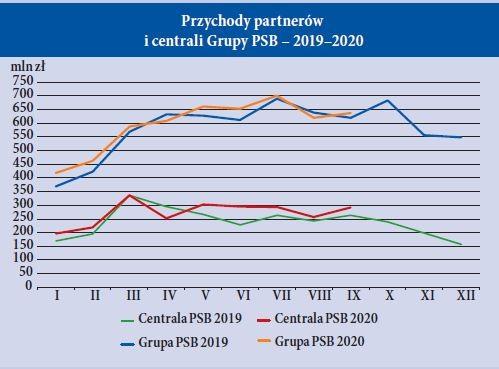 Przychody partnerów i centrali Grupy PSB – 2019–2020