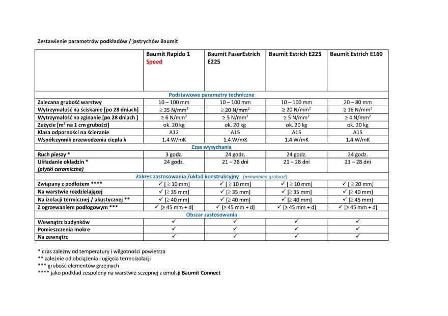 Zestawienie parametrów podkładów / jastrychów Baumit