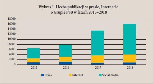 Wykres 1. Liczba publikacji w prasie, Internecie o Grupie PSB w latach 2015–2018