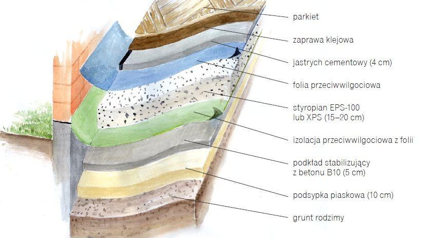 Warstwy podłogi na gruncie