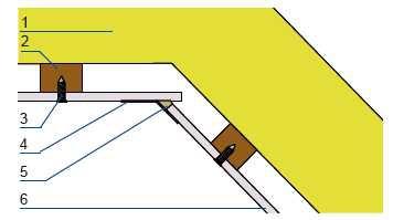 Łączenie płyt w narożniku wewnętrznym: 1. ocieplenie dachu, 2. ruszt konstrukcyjny, 3. mocowanie, 4. taśma wzmacniająca – opcjonalnie, 5. masa szpachlowa, 6. płyta gipsowo-włóknowa.
