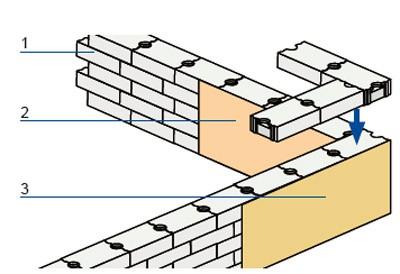 Łączenie bloczków w narożniku ściany: 1. warstwy bloczków
