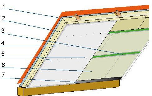 Mocowanie paroizolacji i wykończenia: 1 – wiatroizolacja, 2 – wełna mineralna, 3 – taśma samoprzylepna, 4 – płyty gipsowo-kartonowe, 5 – wkręty mocujące płyty do profili, 6 – paroizolacja, 7 – profile systemowe.