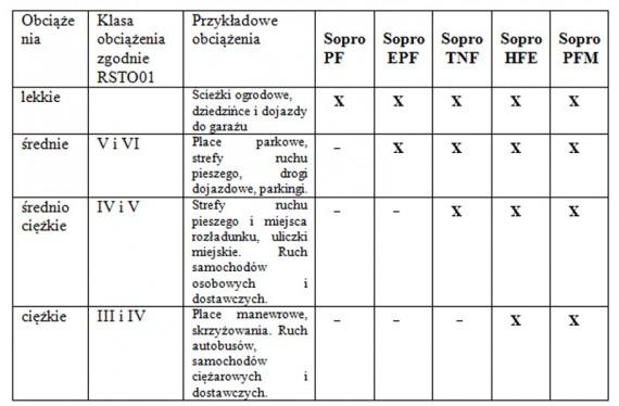 Tabl.1 Zastosowanie zapraw spoinowych Sopro do kostki brukowej w zależności od przewidywanego obciążenia. Oznaczenia: x-zalecane, --niezalecane.