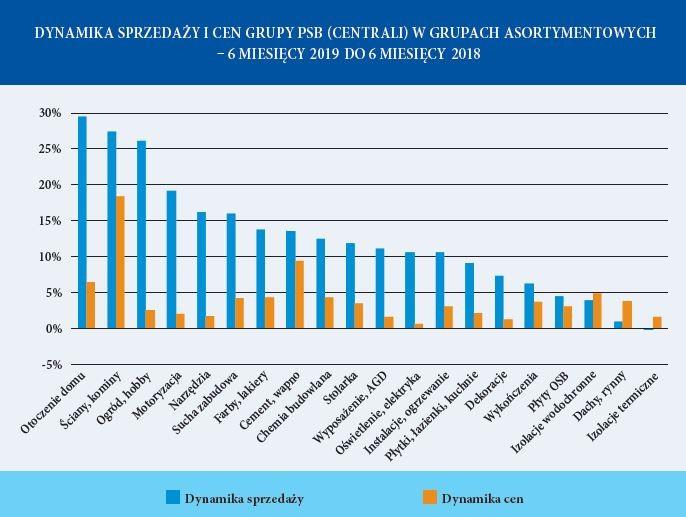 Dynamika Sprzedaży i cen Grupy PSB