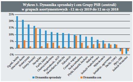 Wykres 3. Dynamika sprzedazy i cen Grupy PSB (centrali) w grupach asortymentowych –12 m-cy 2019 do 12 m-cy 2018