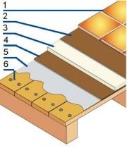 Płytki na podłożach drewnianych i drewnopochodnych muszą być układane na warstwie rozdzielającej: 1 – płytki ceramiczne, 2 – zaprawa klejowa, 3 – płyta przejmująca naprężenia, 4 – zaprawa klejowa, 5 – grunt, 6 – podłoga z desek.