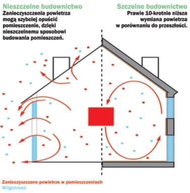 Cyrkulacja powietrza w pomieszczeniach