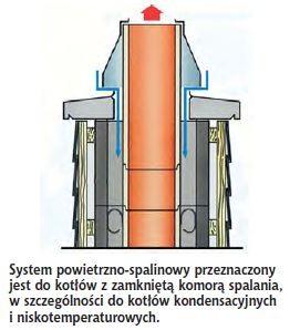 System powietrzno-spalinowy przeznaczony jest do kotłów z zamkniętą komorą spalania, w szczególności do kotłów kondensacyjnych i niskotemperaturowych.