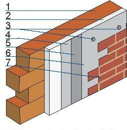Płytki na ociepleniu: 1 – ściana nośna, 2 – izolacja termiczna, 3 – kołki, 4 – zaprawa klejowa, 5 – siatka zbrojąca, 6 – klej do płytek, 7 – płytki okładzinowe.