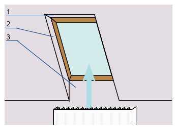 Szpaleta okna połaciowego: 1. górna płaszczyzna równoległa do podłogi, 2. boczne płaszczyzny lekko rozchylone, 3. dolna płaszczyzna prostopadła do podłogi.