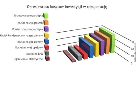 Rysunek 3 okres zwrotu inwestycji w zależności od zastosowanego sposobu ogrzewania.